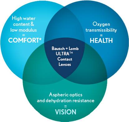 Bausch & Lomb ULTRA Contact Lenses